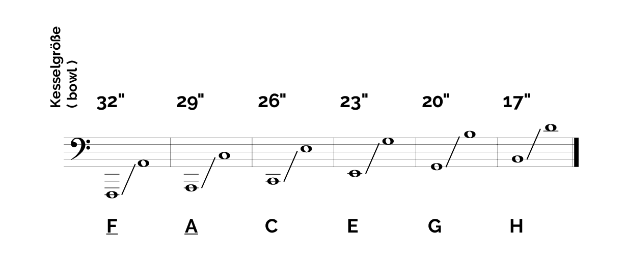 Tonal range and special properties